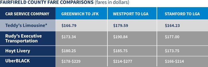 Fairfield Car Service Company Price Comparison