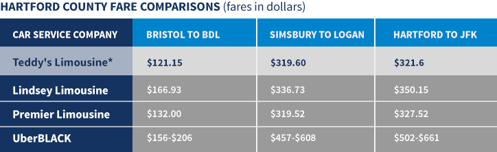 Hartford Car Service Company Price Comparison